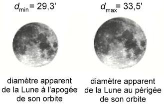 diamètre apparent de la Lune
