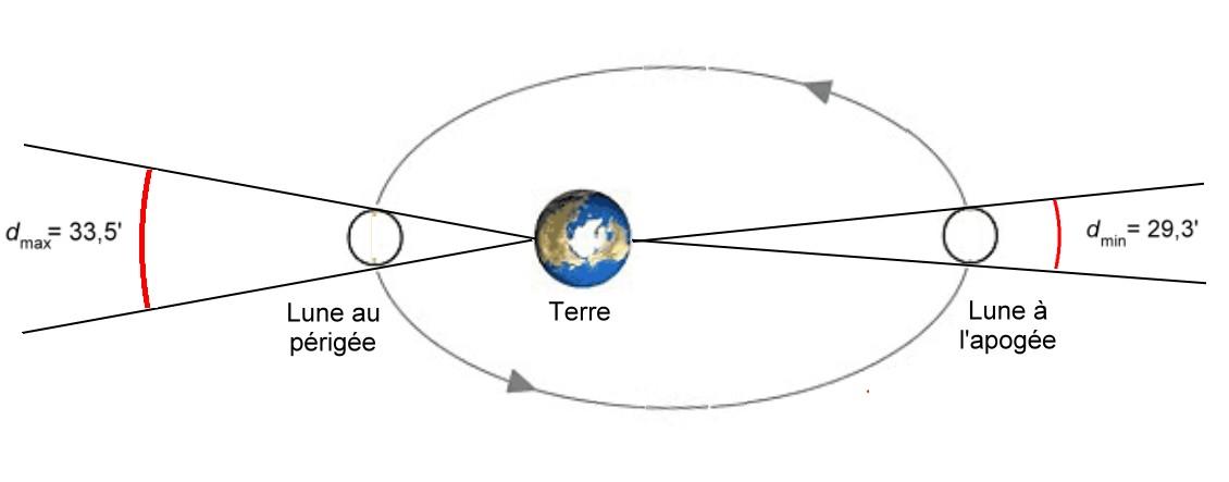 orbite de la lune