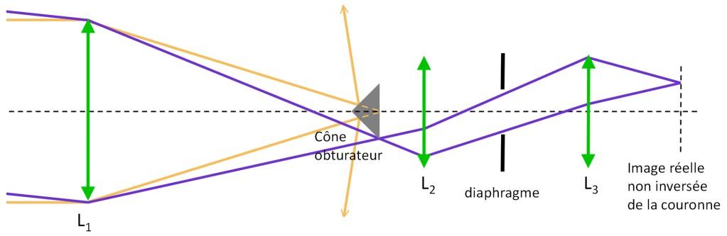 schéma de principe
